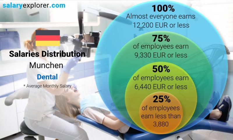 Median and salary distribution monthly Munchen Dental