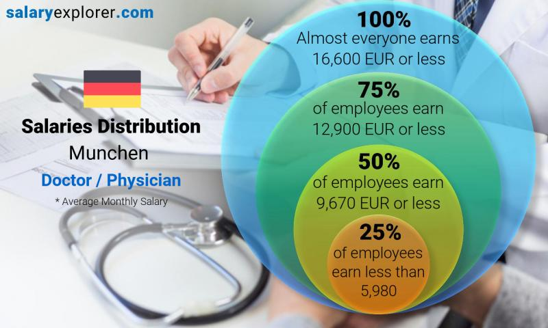 Median and salary distribution monthly Munchen Doctor / Physician