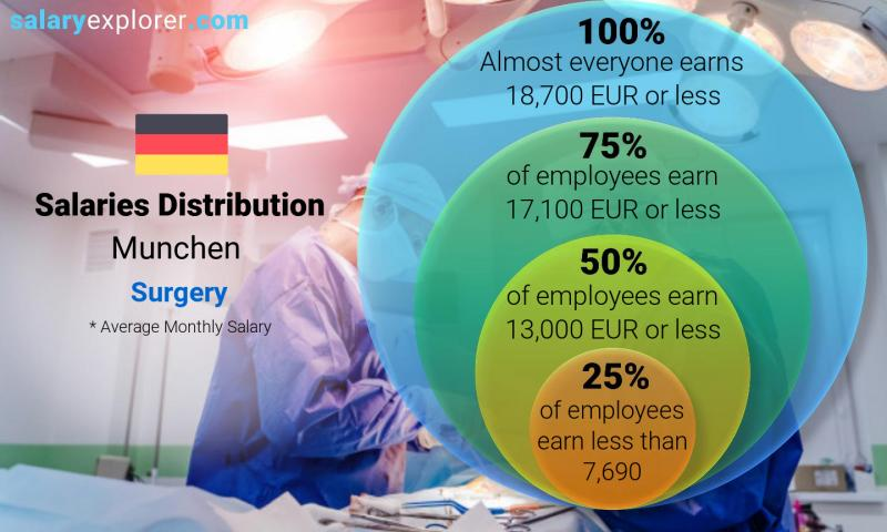 Median and salary distribution monthly Munchen Surgery