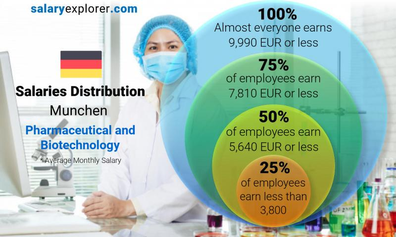 Median and salary distribution monthly Munchen Pharmaceutical and Biotechnology