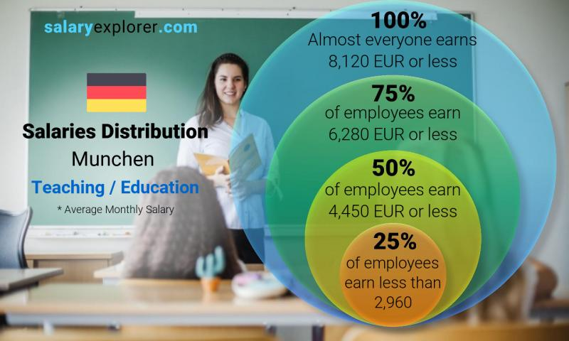 Median and salary distribution monthly Munchen Teaching / Education