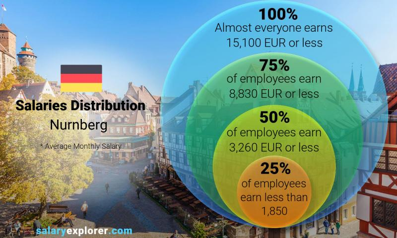 Median and salary distribution monthly Nurnberg