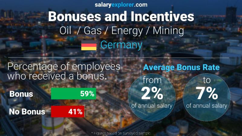 Annual Salary Bonus Rate Germany Oil  / Gas / Energy / Mining