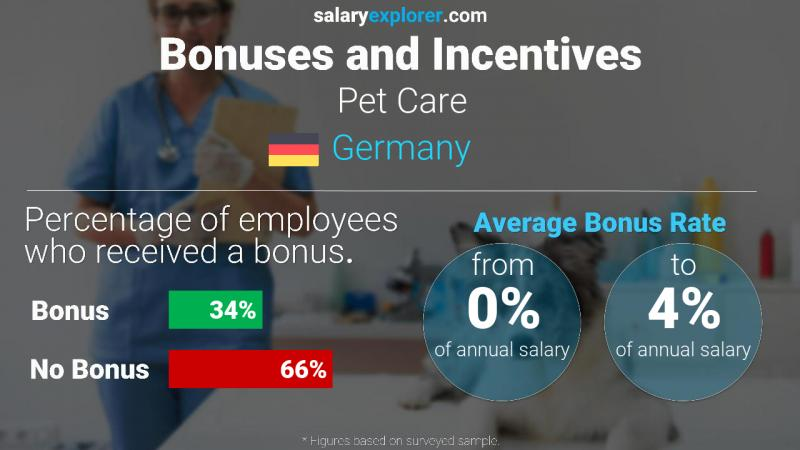 Annual Salary Bonus Rate Germany Pet Care