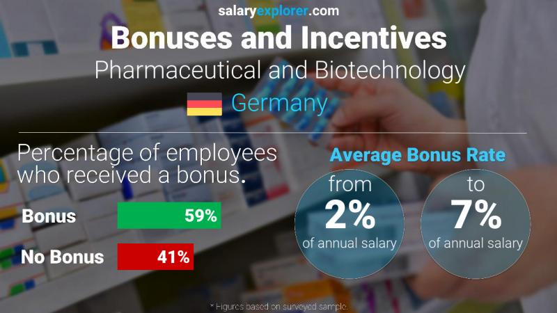 Annual Salary Bonus Rate Germany Pharmaceutical and Biotechnology