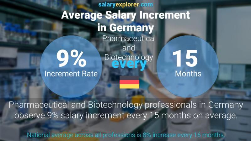Annual Salary Increment Rate Germany Pharmaceutical and Biotechnology