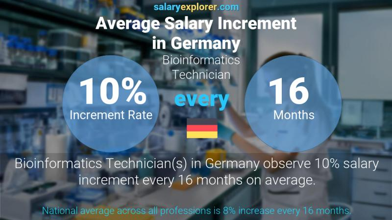 Annual Salary Increment Rate Germany Bioinformatics Technician