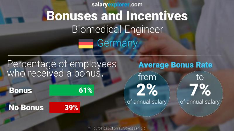 Annual Salary Bonus Rate Germany Biomedical Engineer