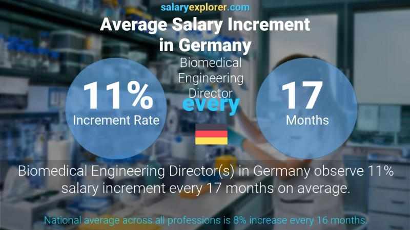 Annual Salary Increment Rate Germany Biomedical Engineering Director