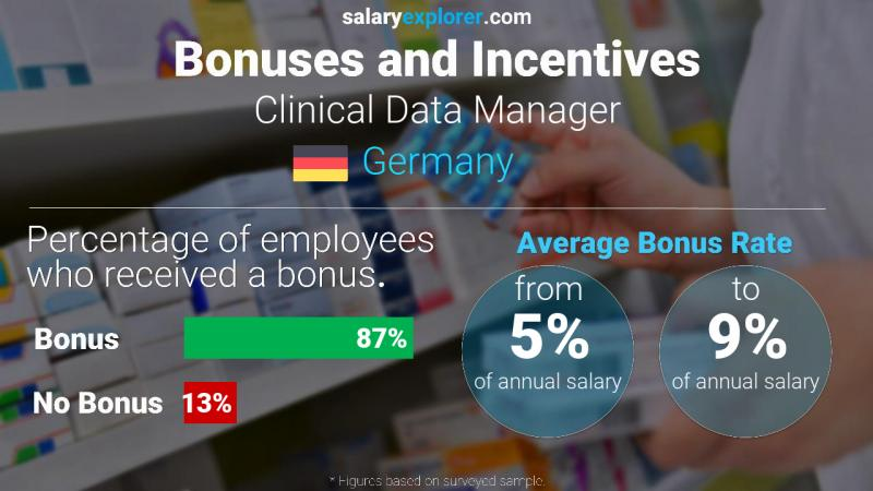 Annual Salary Bonus Rate Germany Clinical Data Manager