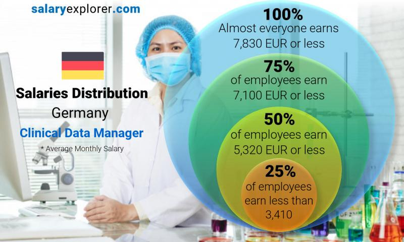 Median and salary distribution monthly Germany Clinical Data Manager
