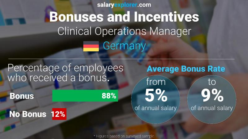 Annual Salary Bonus Rate Germany Clinical Operations Manager