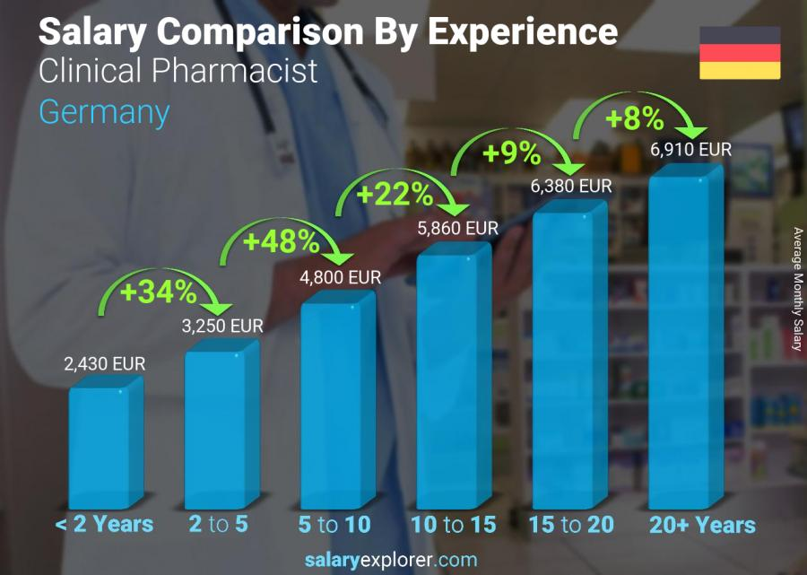 Salary comparison by years of experience monthly Germany Clinical Pharmacist