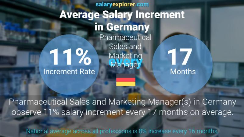 Annual Salary Increment Rate Germany Pharmaceutical Sales and Marketing Manager