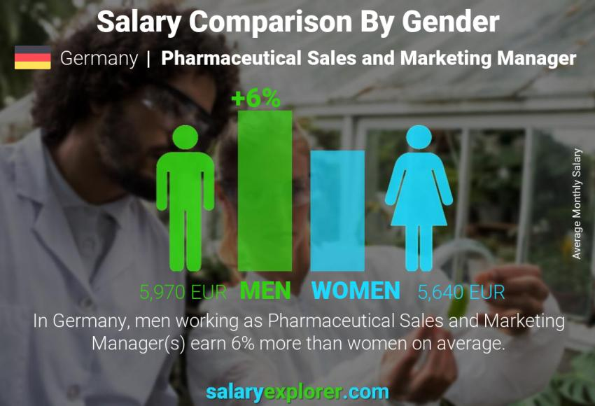 Salary comparison by gender monthly Germany Pharmaceutical Sales and Marketing Manager