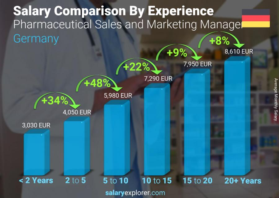 Salary comparison by years of experience monthly Germany Pharmaceutical Sales and Marketing Manager