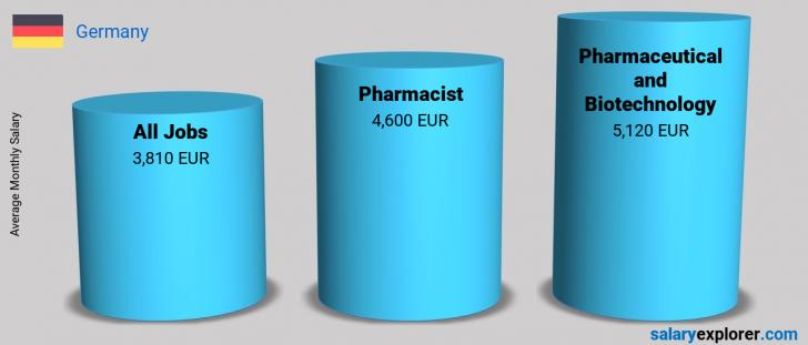 Salary Comparison Between Pharmacist and Pharmaceutical and Biotechnology monthly Germany