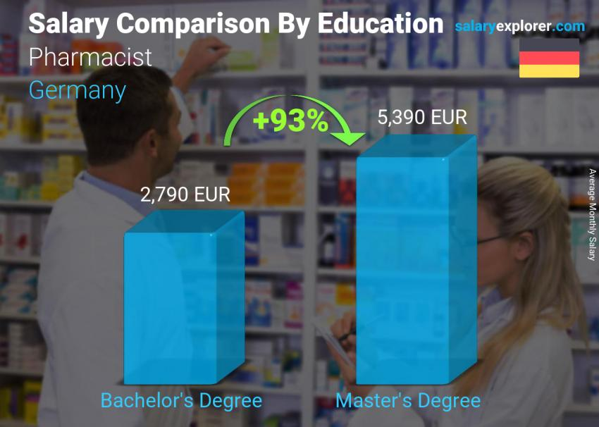 Salary comparison by education level monthly Germany Pharmacist