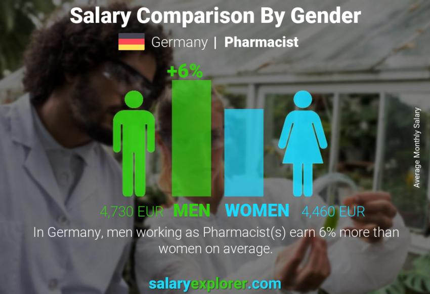 Salary comparison by gender monthly Germany Pharmacist