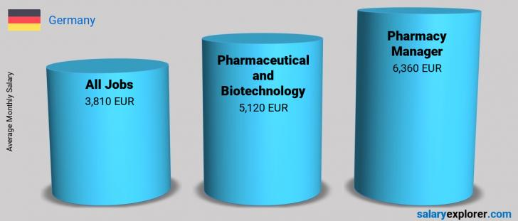Salary Comparison Between Pharmacy Manager and Pharmaceutical and Biotechnology monthly Germany