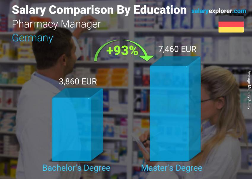 Salary comparison by education level monthly Germany Pharmacy Manager