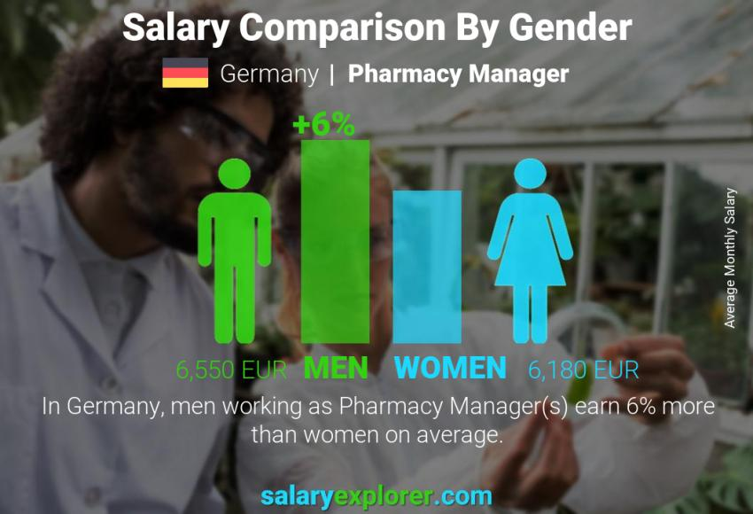 Salary comparison by gender monthly Germany Pharmacy Manager