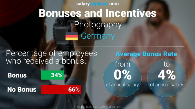 Annual Salary Bonus Rate Germany Photography