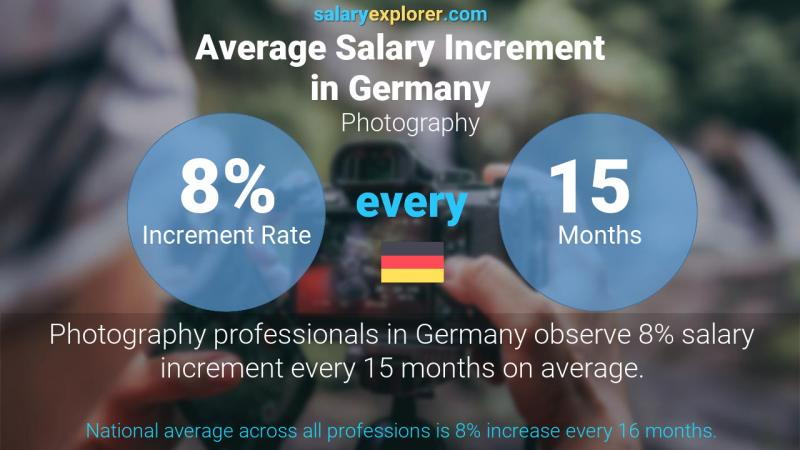 Annual Salary Increment Rate Germany Photography