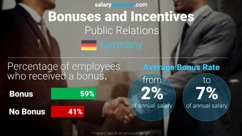 Annual Salary Bonus Rate Germany Public Relations