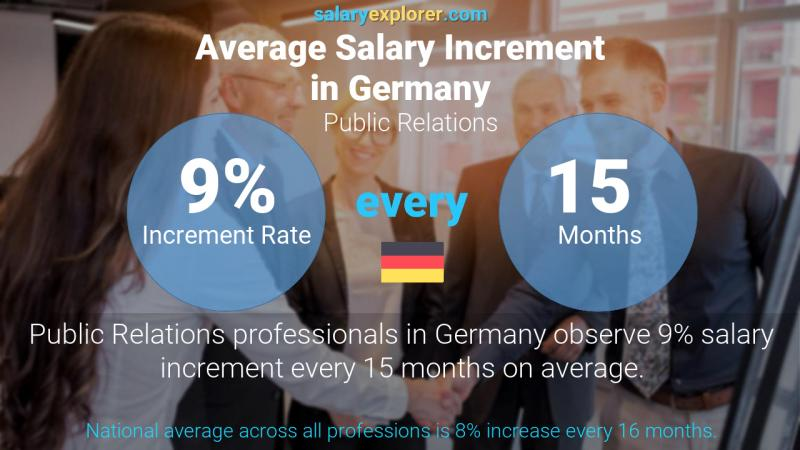 Annual Salary Increment Rate Germany Public Relations