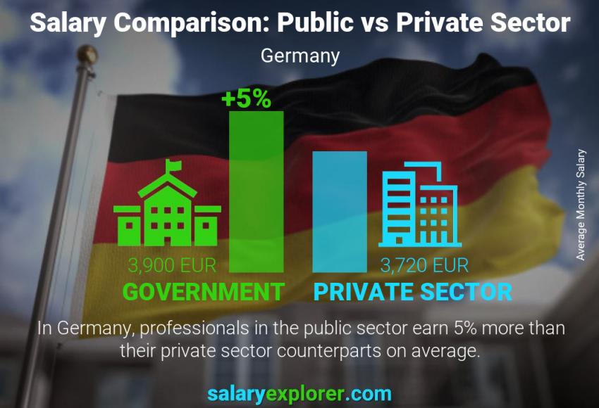 Public vs private sector salaries monthly Germany