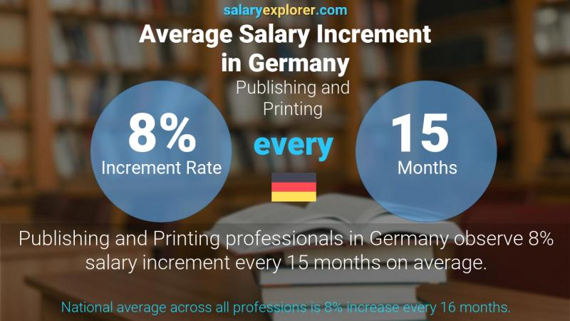 Annual Salary Increment Rate Germany Publishing and Printing