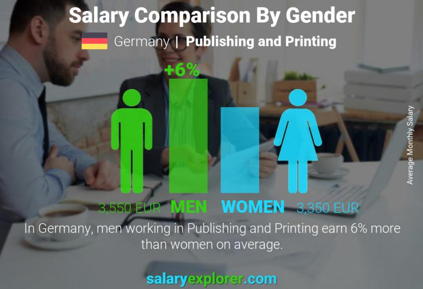 Salary comparison by gender monthly Germany Publishing and Printing