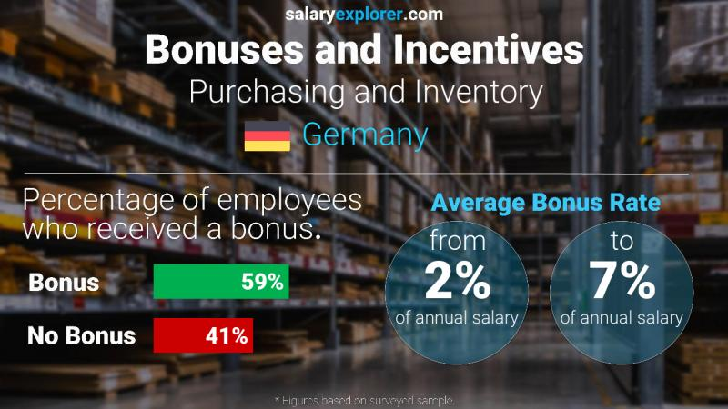Annual Salary Bonus Rate Germany Purchasing and Inventory