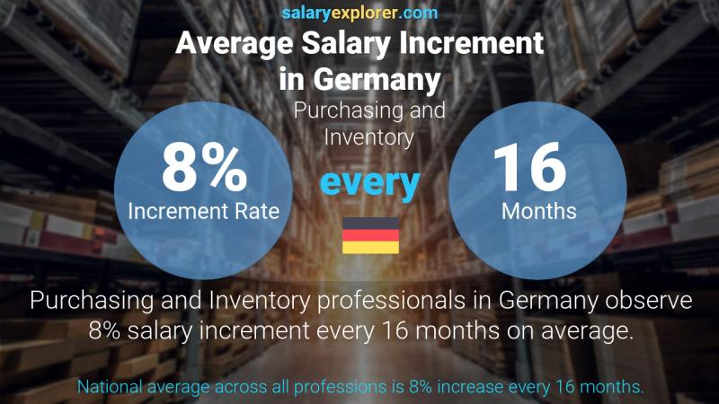 Annual Salary Increment Rate Germany Purchasing and Inventory