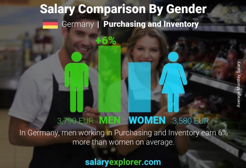 Salary comparison by gender monthly Germany Purchasing and Inventory
