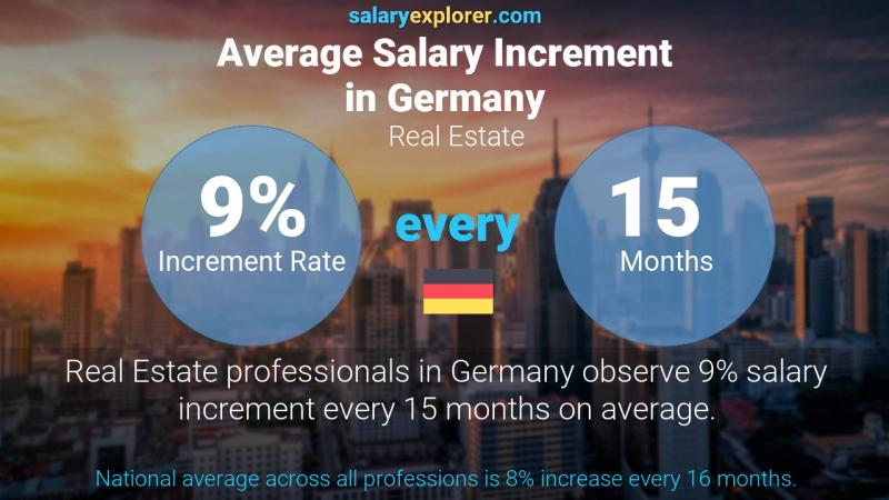 Annual Salary Increment Rate Germany Real Estate