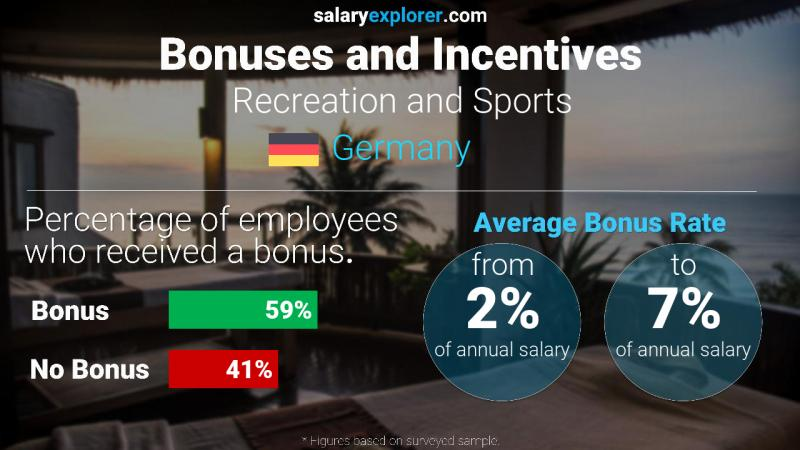 Annual Salary Bonus Rate Germany Recreation and Sports