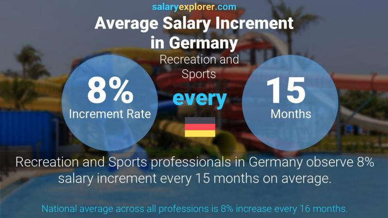 Annual Salary Increment Rate Germany Recreation and Sports