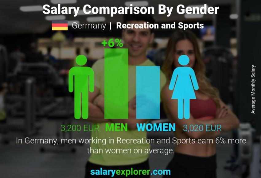 Salary comparison by gender monthly Germany Recreation and Sports