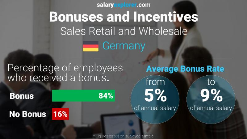 Annual Salary Bonus Rate Germany Sales Retail and Wholesale