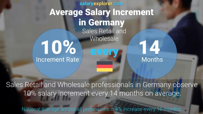 Annual Salary Increment Rate Germany Sales Retail and Wholesale