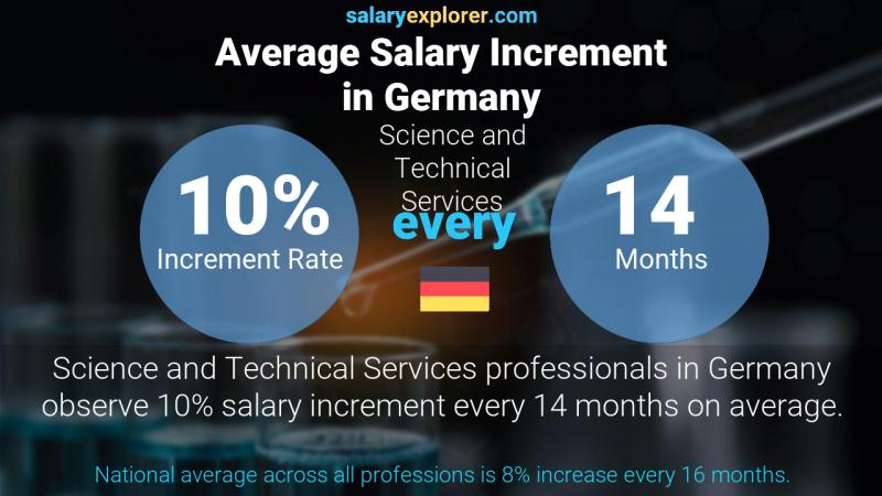 Annual Salary Increment Rate Germany Science and Technical Services