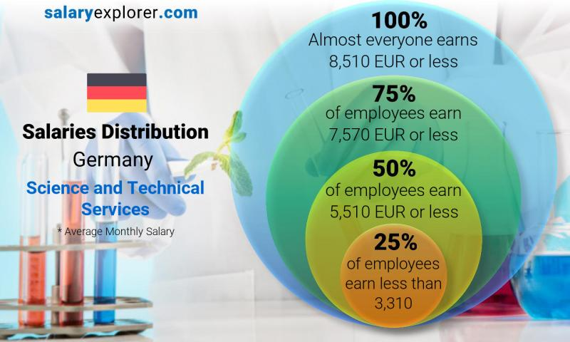 Median and salary distribution monthly Germany Science and Technical Services