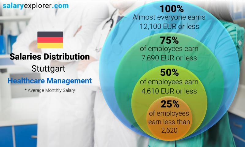 Median and salary distribution monthly Stuttgart Healthcare Management