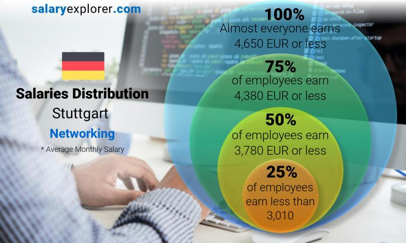 Median and salary distribution monthly Stuttgart Networking