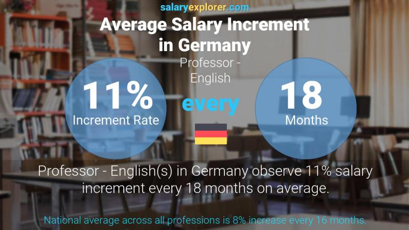 Annual Salary Increment Rate Germany Professor - English