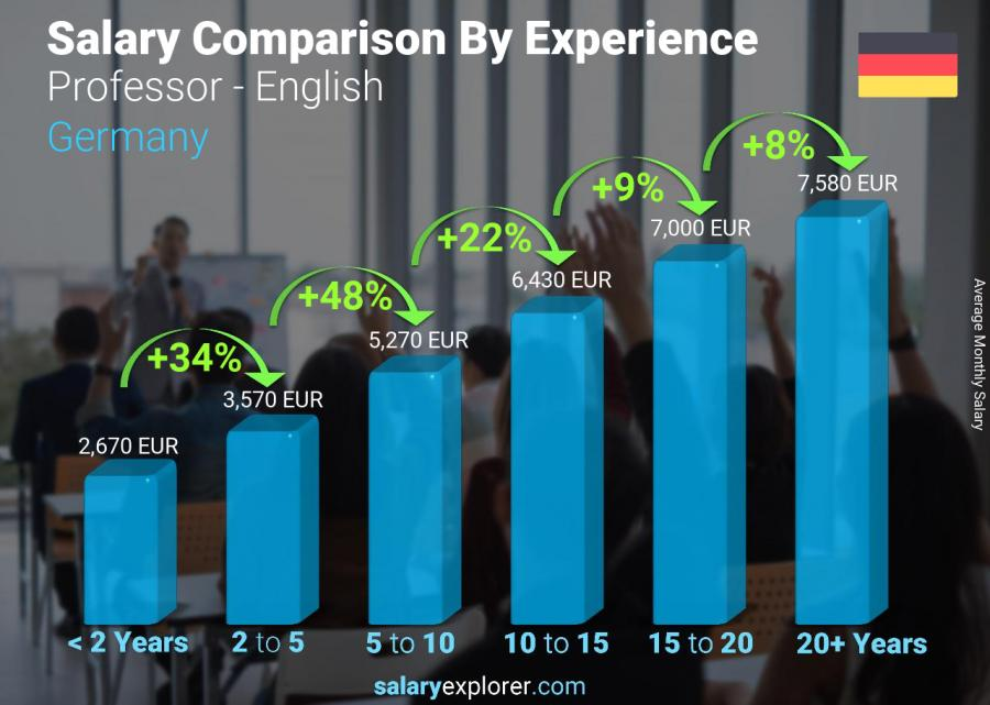 Salary comparison by years of experience monthly Germany Professor - English