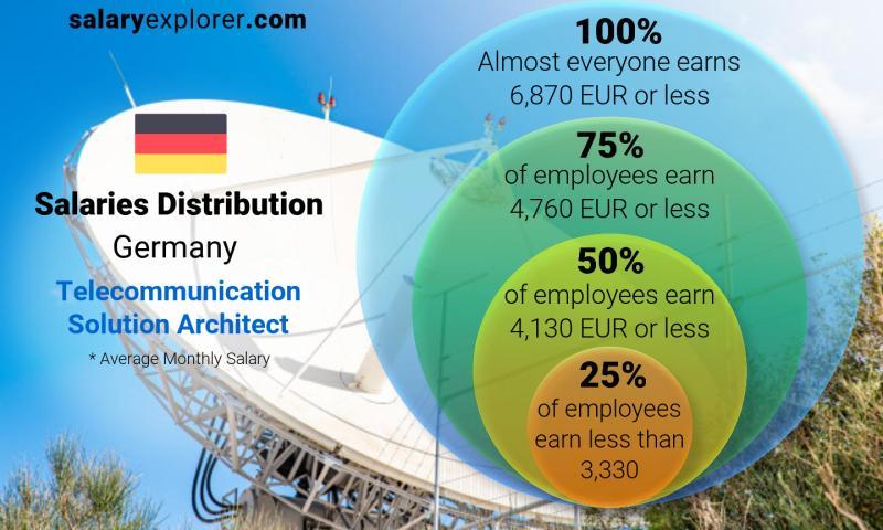 Telecommunication Solution Architect Average Salary in Germany ...