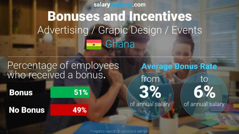 Annual Salary Bonus Rate Ghana Advertising / Grapic Design / Events